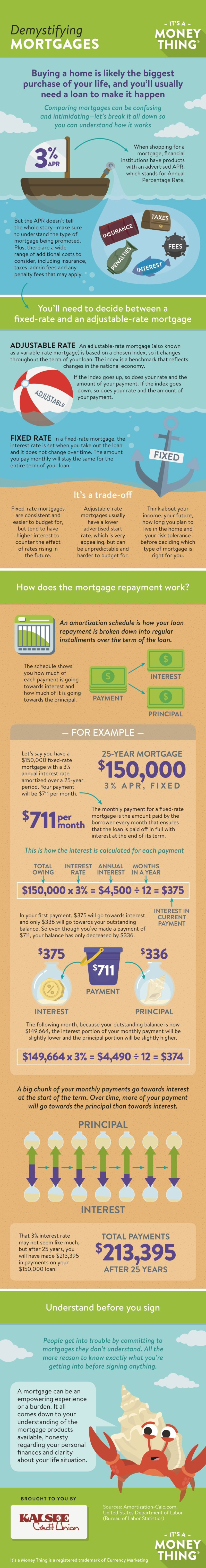 Demystifying Mortgages Infographic, click for transcription