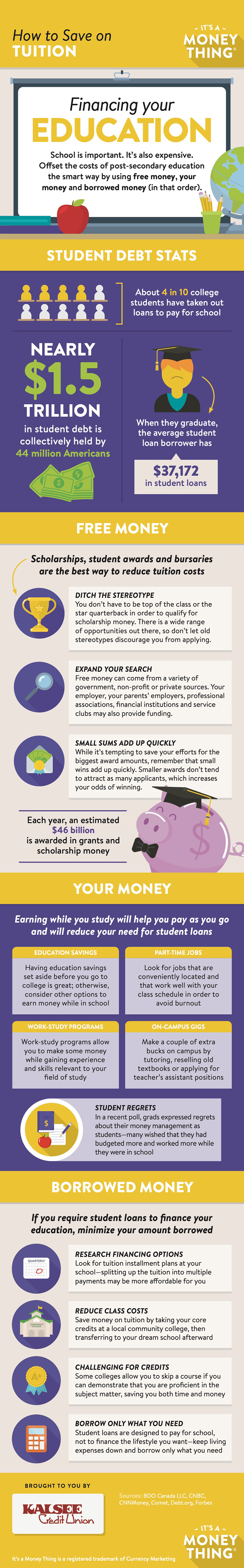 How to Save on Tuition infographic, click for transcription