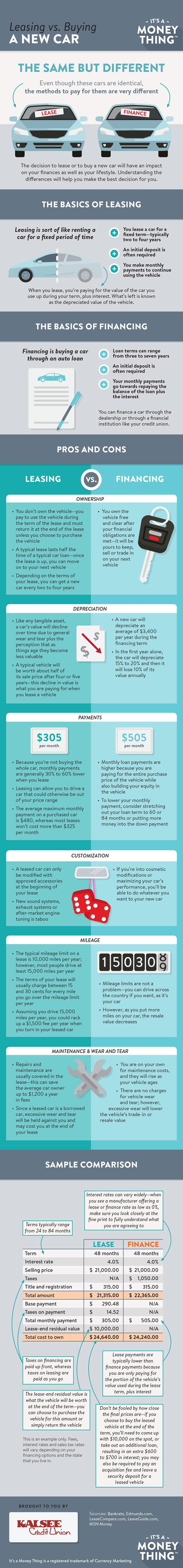 Leasing vs buying a new car infographic, click for transcription