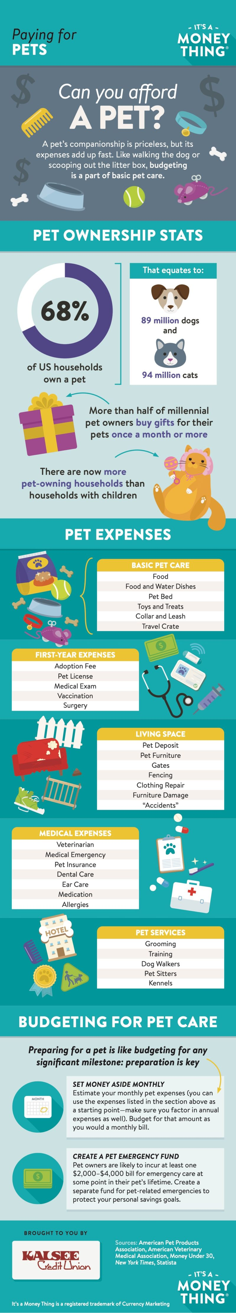 Paying for pets infographic, click for transcription