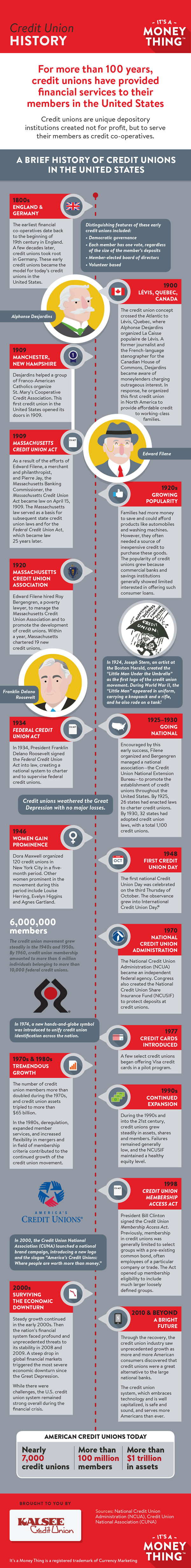 Credit Union History infographic, click for transcription