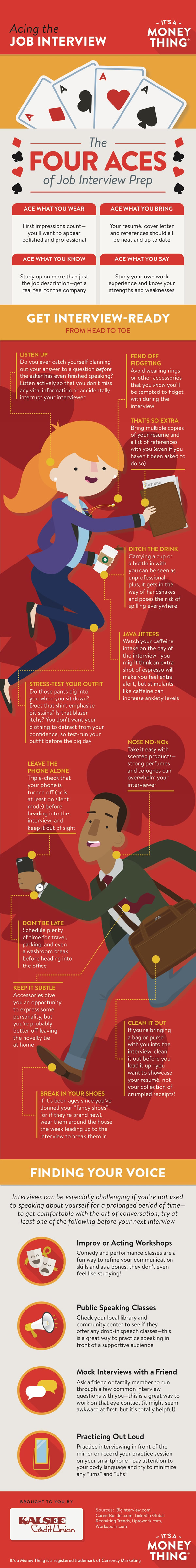 acing the job interview infographic, click for transcription
