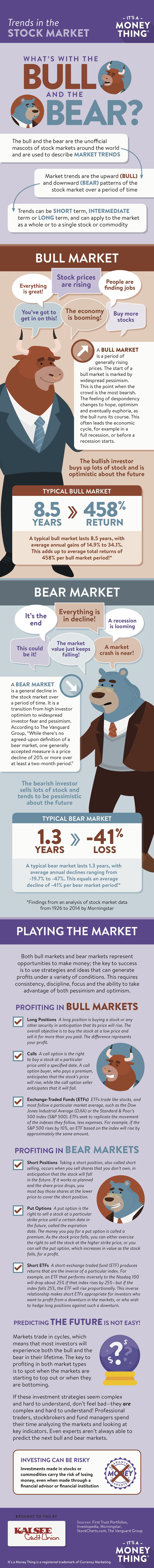Trends in the stock market infographic, click for transcription