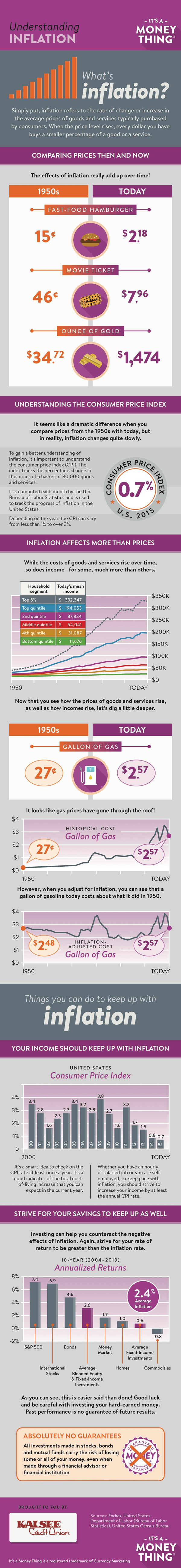 Understanding inflation infographic, click for transcription