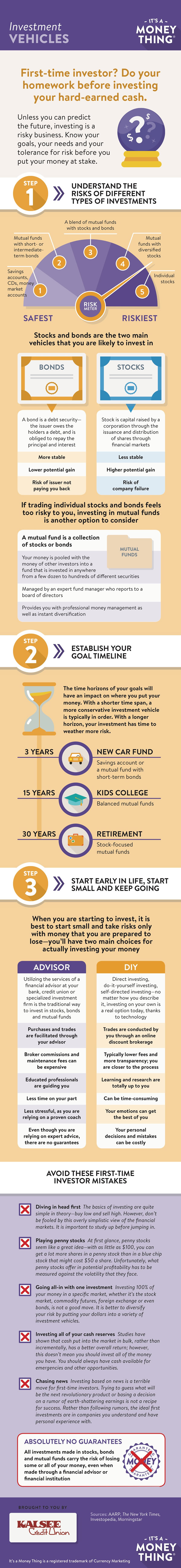 Investment vehicles infographic, click for transcription