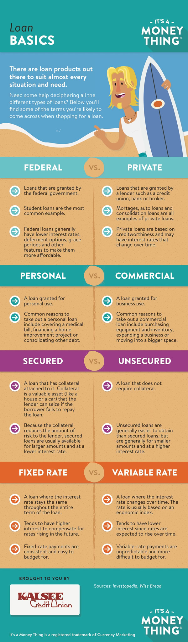 Loan Basics infographic, click for transcription